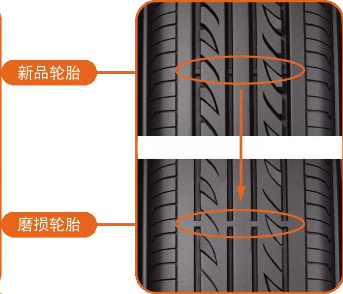 """啥时候需要换轮胎?老司机:先找到这个""""标记"""""""